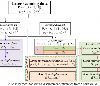 Identifying bridge deformation using laser scanning data